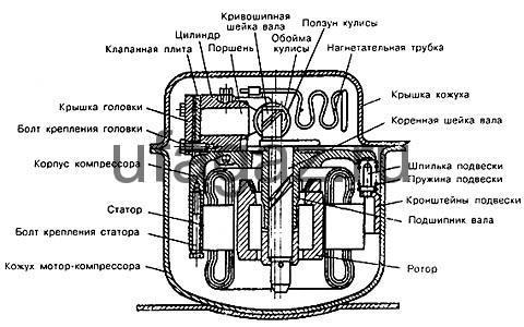 Устройство компрессора бытового холодильника